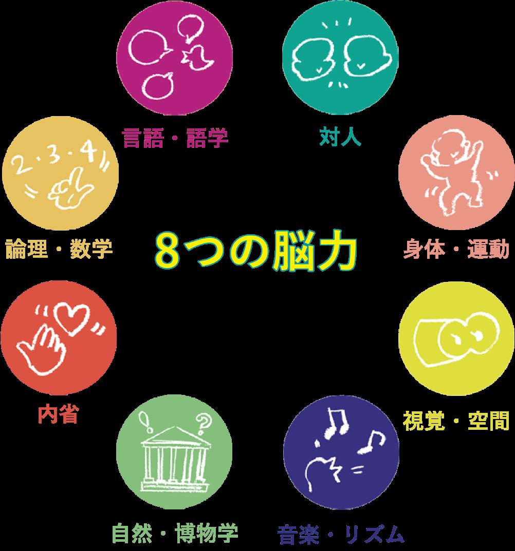 8つの脳力